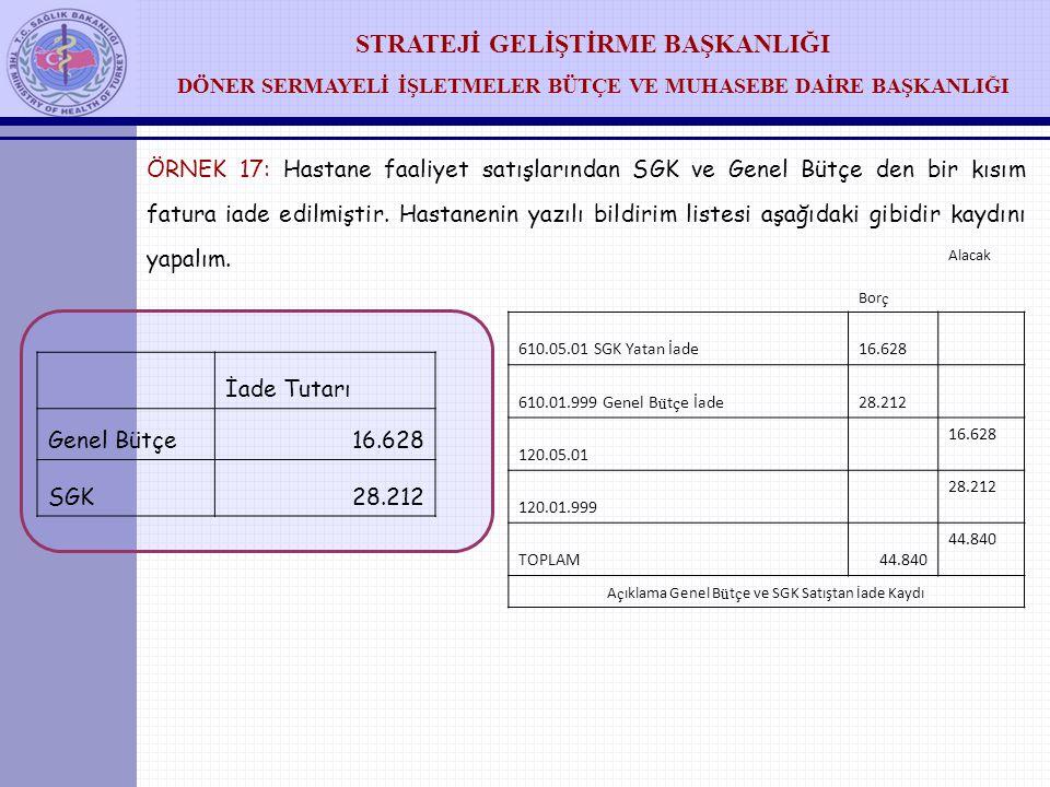 Açıklama Genel Bütçe ve SGK Satıştan İade Kaydı