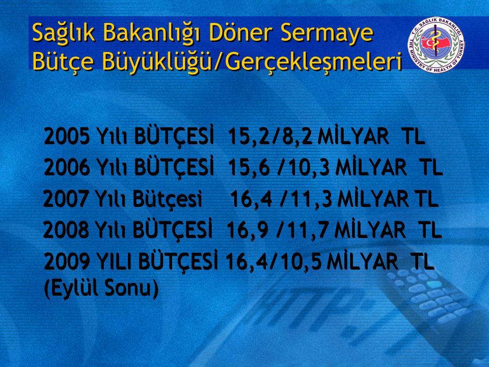 Sağlık Bakanlığı Döner Sermaye Bütçe Büyüklüğü/Gerçekleşmeleri