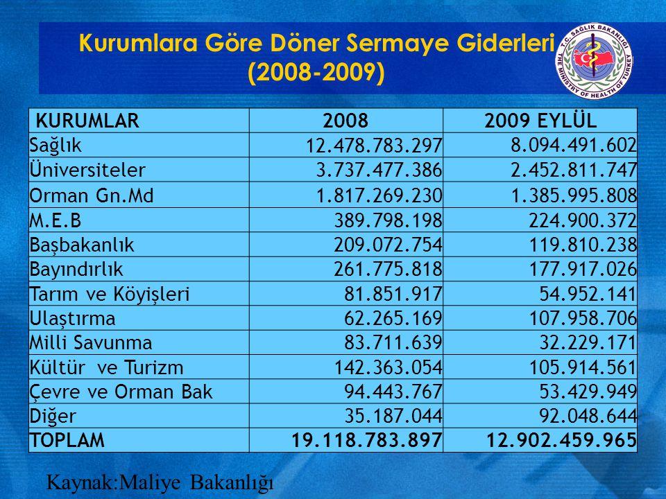Kurumlara Göre Döner Sermaye Giderleri (2008-2009)