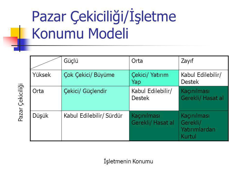 Pazar Çekiciliği/İşletme Konumu Modeli