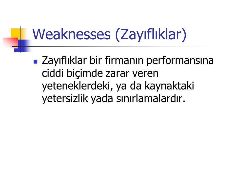 Weaknesses (Zayıflıklar)