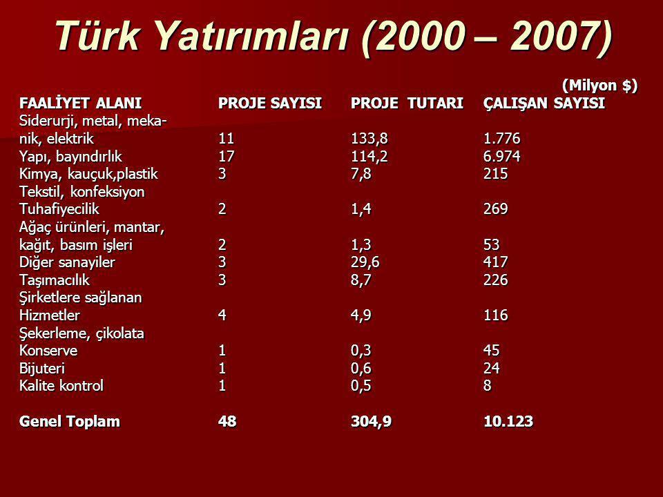 Türk Yatırımları (2000 – 2007) (Milyon $)
