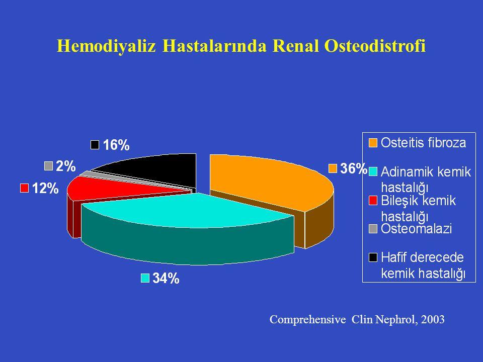 Hemodiyaliz Hastalarında Renal Osteodistrofi