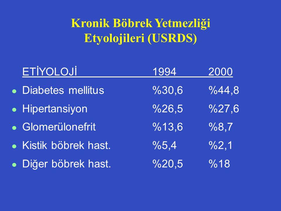 Kronik Böbrek Yetmezliği Etyolojileri (USRDS)