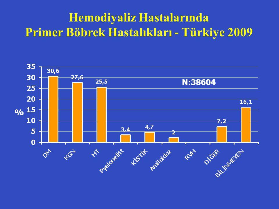 Hemodiyaliz Hastalarında Primer Böbrek Hastalıkları - Türkiye 2009