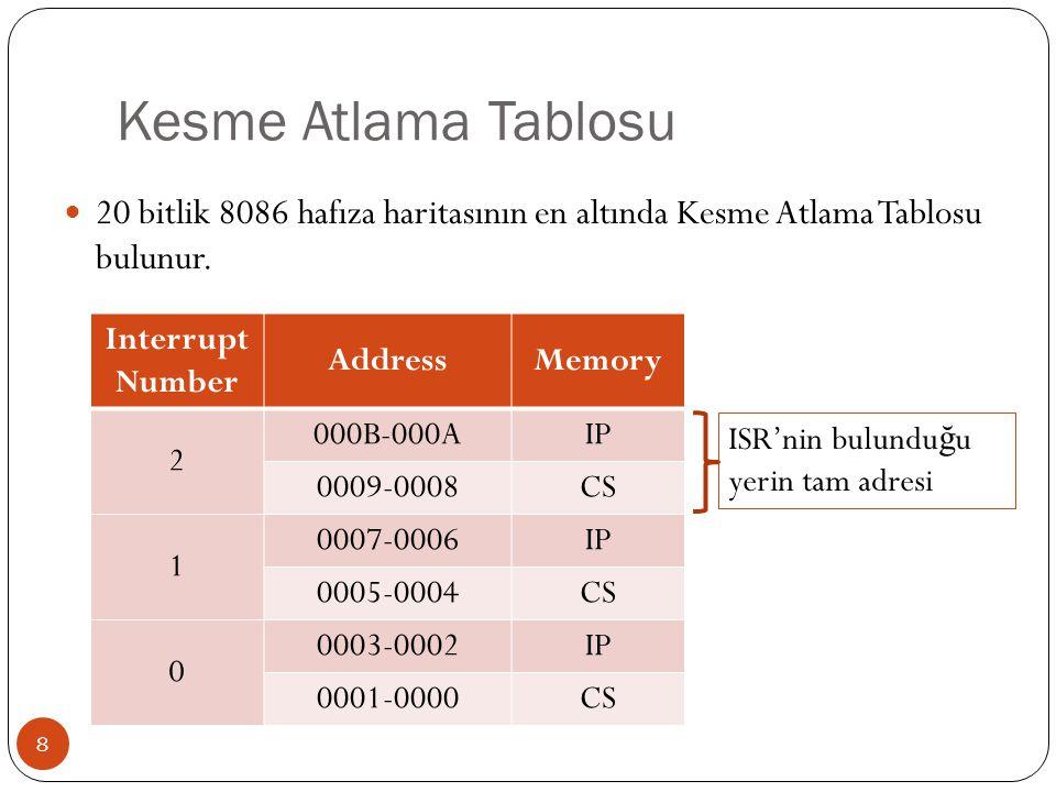 Kesme Atlama Tablosu 20 bitlik 8086 hafıza haritasının en altında Kesme Atlama Tablosu bulunur. Interrupt Number.