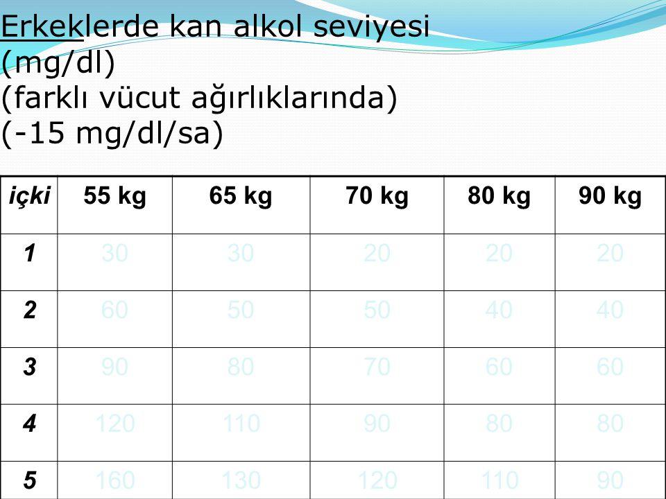Erkeklerde kan alkol seviyesi (mg/dl) (farklı vücut ağırlıklarında) (-15 mg/dl/sa)