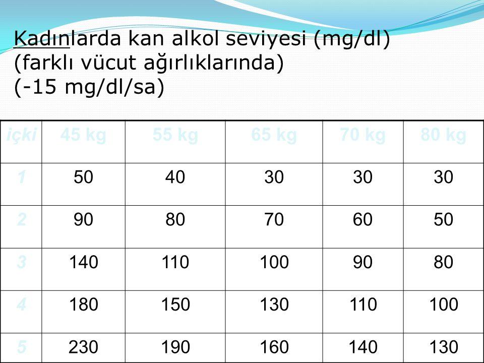 Kadınlarda kan alkol seviyesi (mg/dl) (farklı vücut ağırlıklarında) (-15 mg/dl/sa)