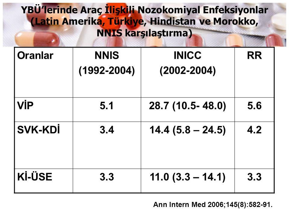 Oranlar NNIS (1992-2004) INICC (2002-2004) RR VİP 5.1