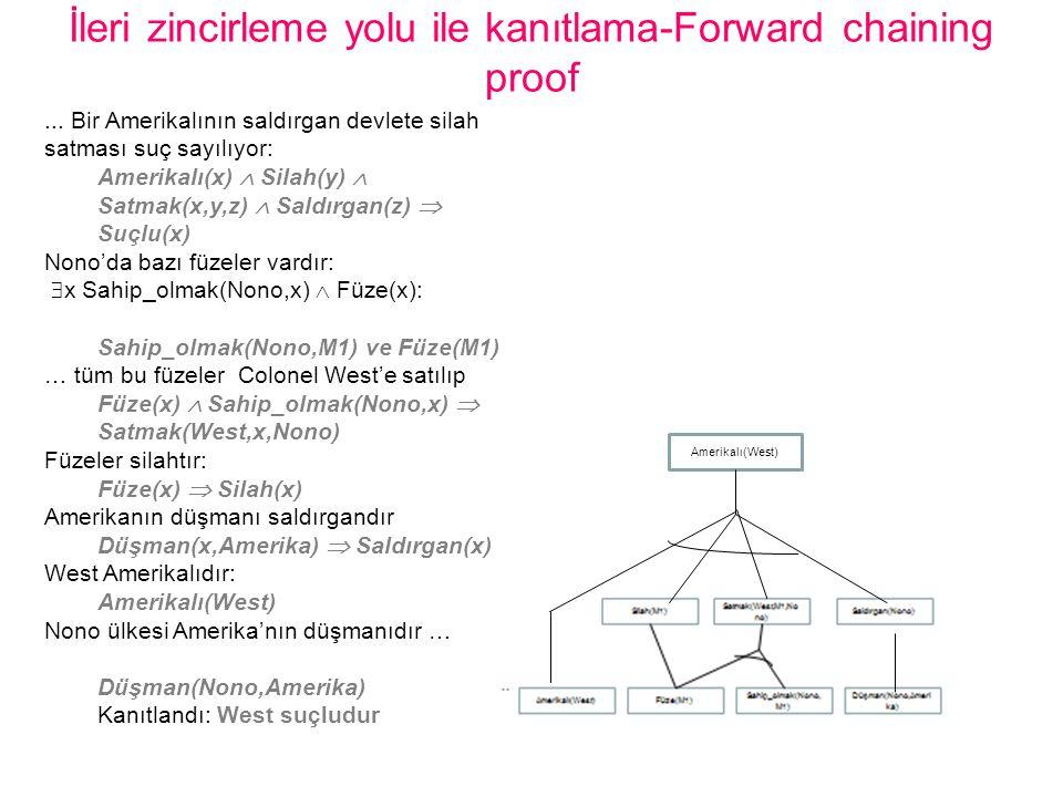 İleri zincirleme yolu ile kanıtlama-Forward chaining proof
