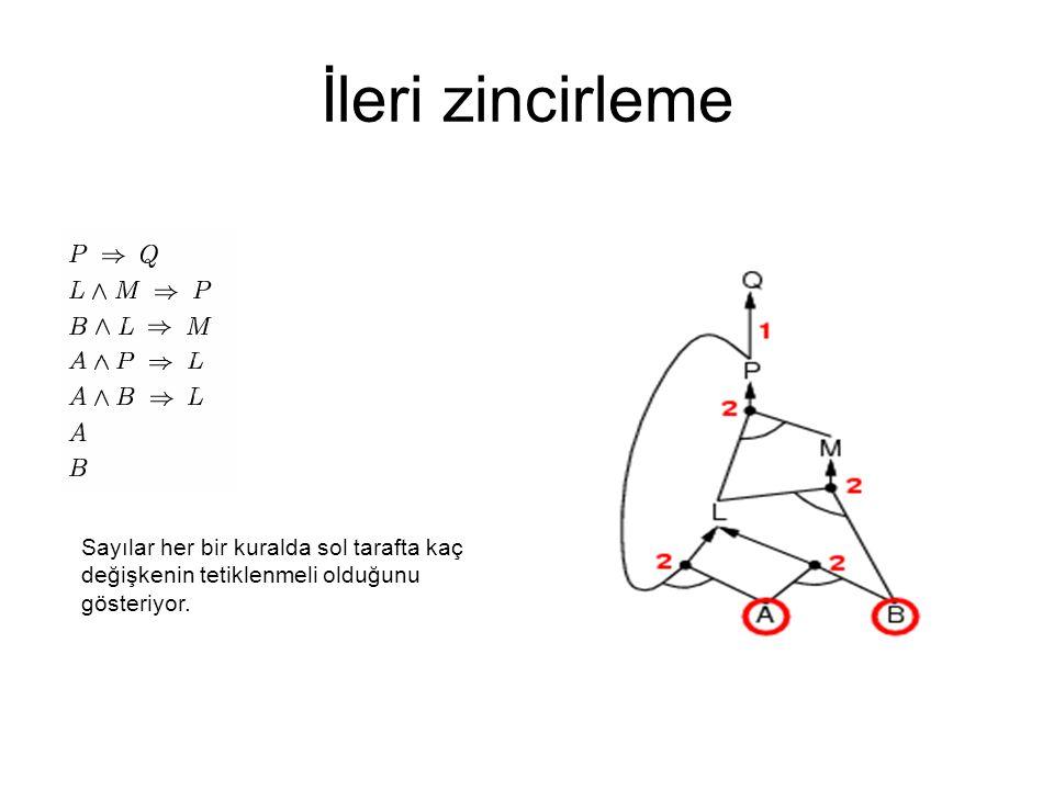İleri zincirleme Sayılar her bir kuralda sol tarafta kaç değişkenin tetiklenmeli olduğunu gösteriyor.
