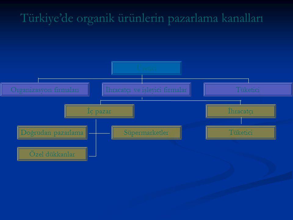 Türkiye'de organik ürünlerin pazarlama kanalları