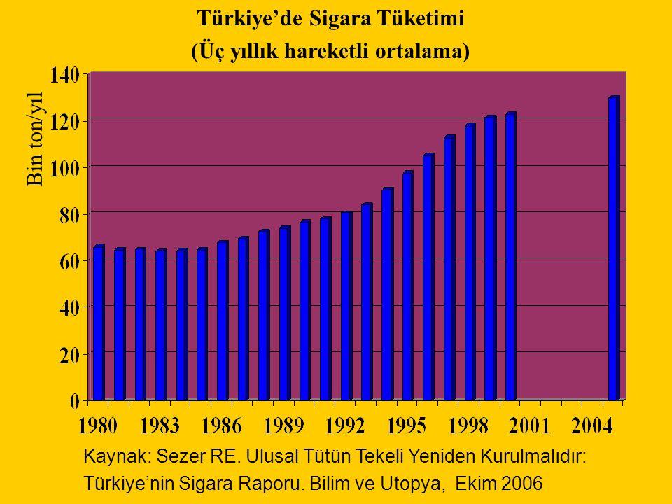 Türkiye'de Sigara Tüketimi (Üç yıllık hareketli ortalama)