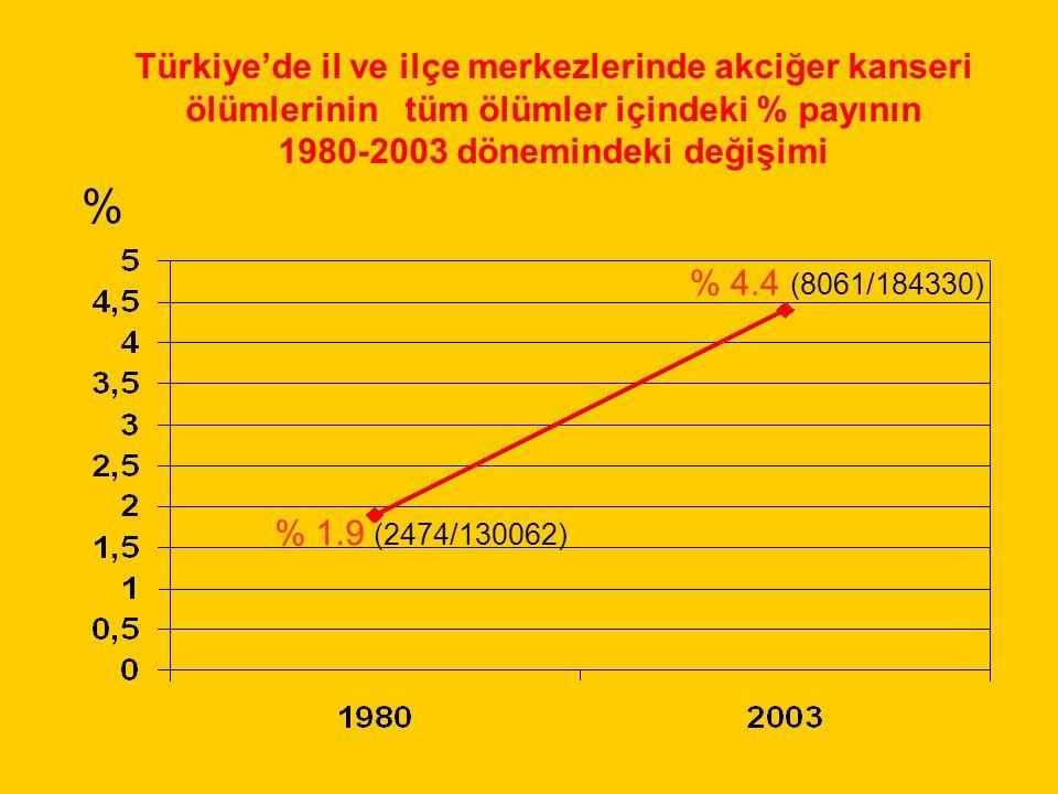 Türkiye'de il ve ilçe merkezlerinde akciğer kanseri ölümlerinin tüm ölümler içindeki % payının 1980-2003 dönemindeki değişimi