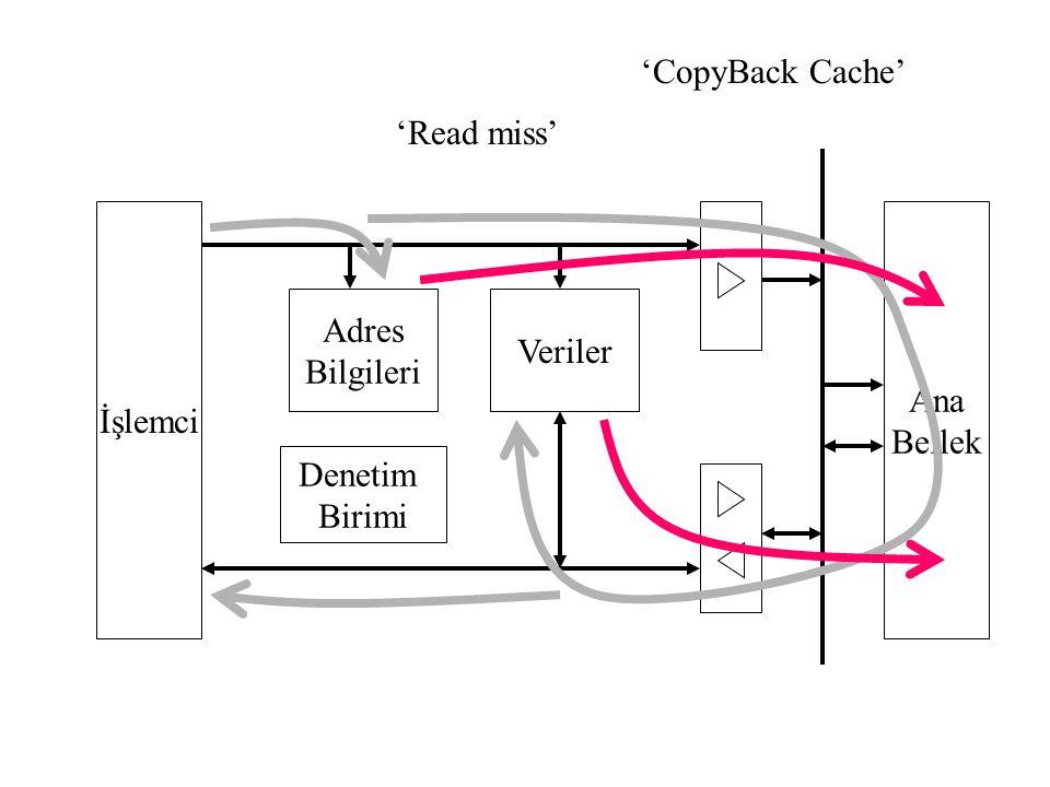 'CopyBack Cache' 'Read miss' İşlemci Ana Bellek Adres Bilgileri Veriler Denetim Birimi