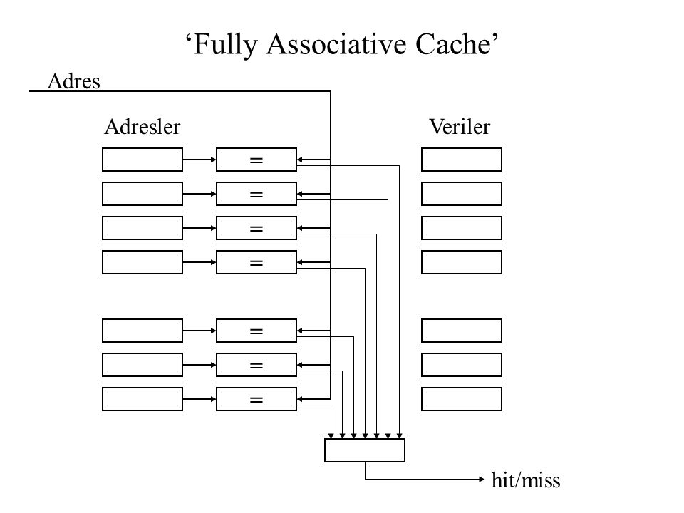 'Fully Associative Cache'