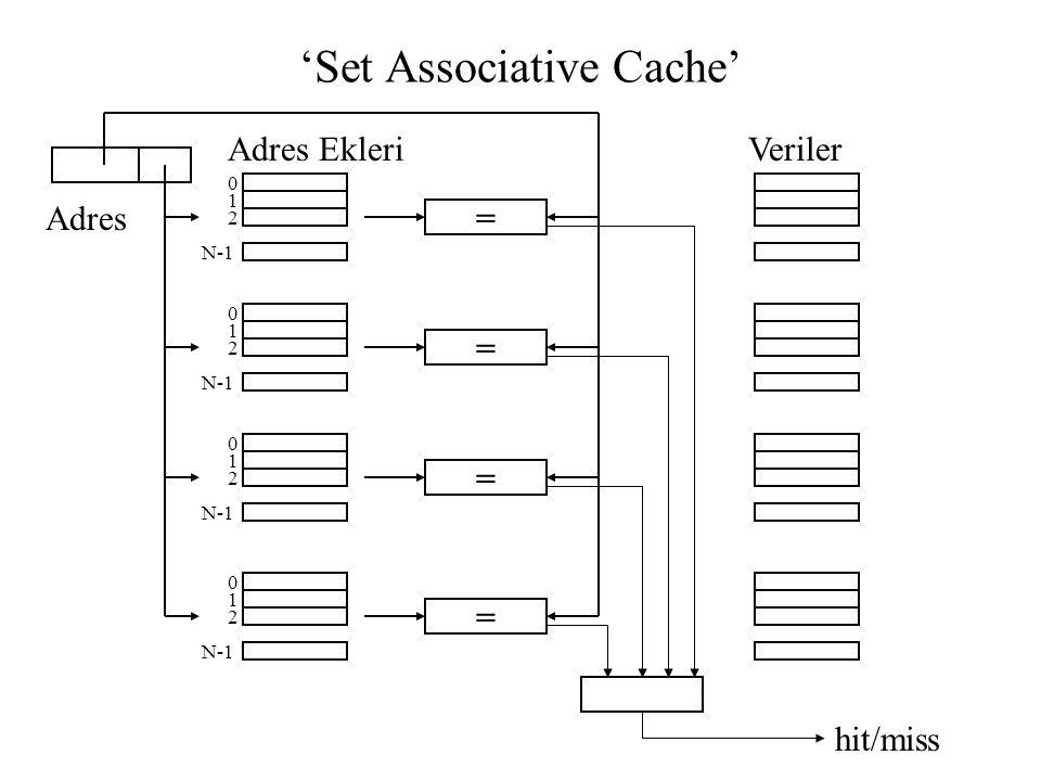 'Set Associative Cache'