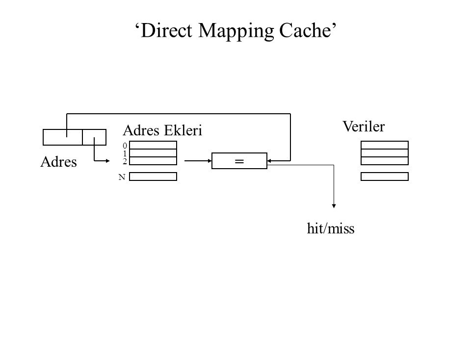 'Direct Mapping Cache'