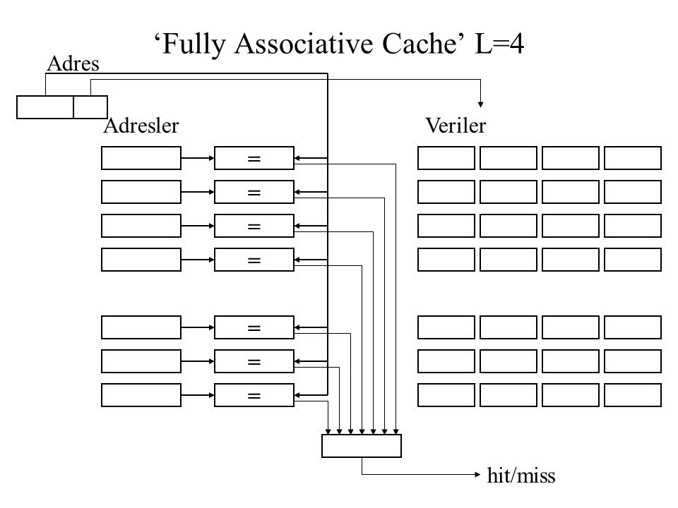 'Fully Associative Cache' L=4