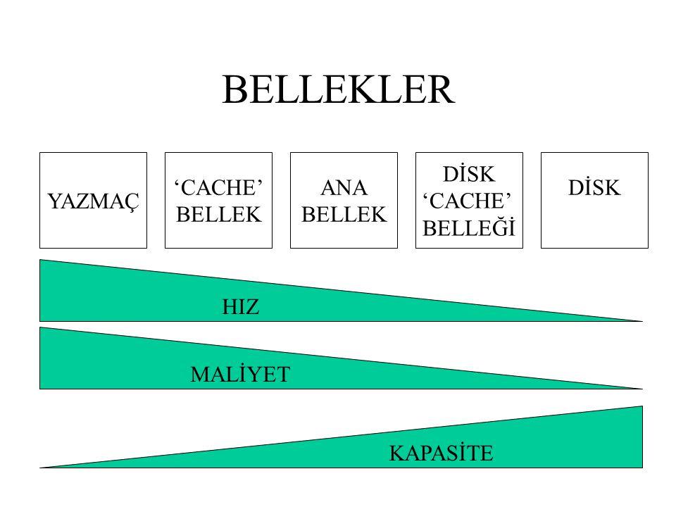 BELLEKLER YAZMAÇ 'CACHE' BELLEK ANA BELLEK DİSK 'CACHE' BELLEĞİ DİSK