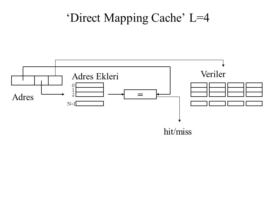 'Direct Mapping Cache' L=4
