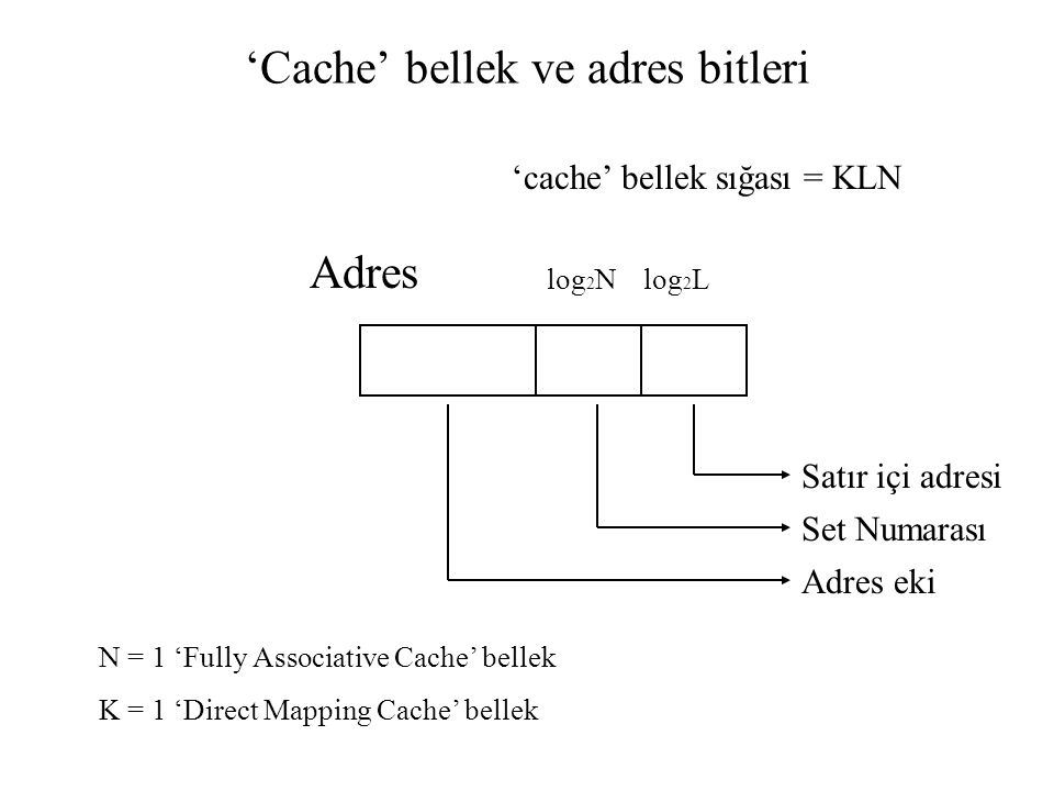 'Cache' bellek ve adres bitleri