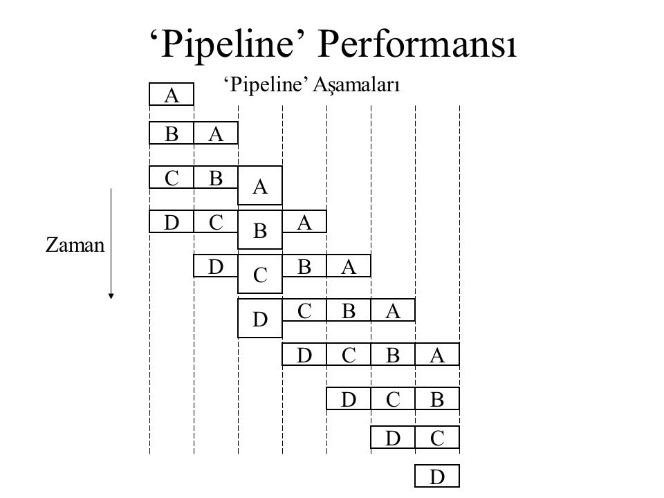 'Pipeline' Performansı