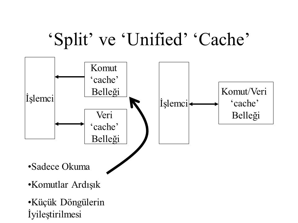 'Split' ve 'Unified' 'Cache'