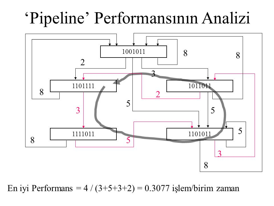 'Pipeline' Performansının Analizi