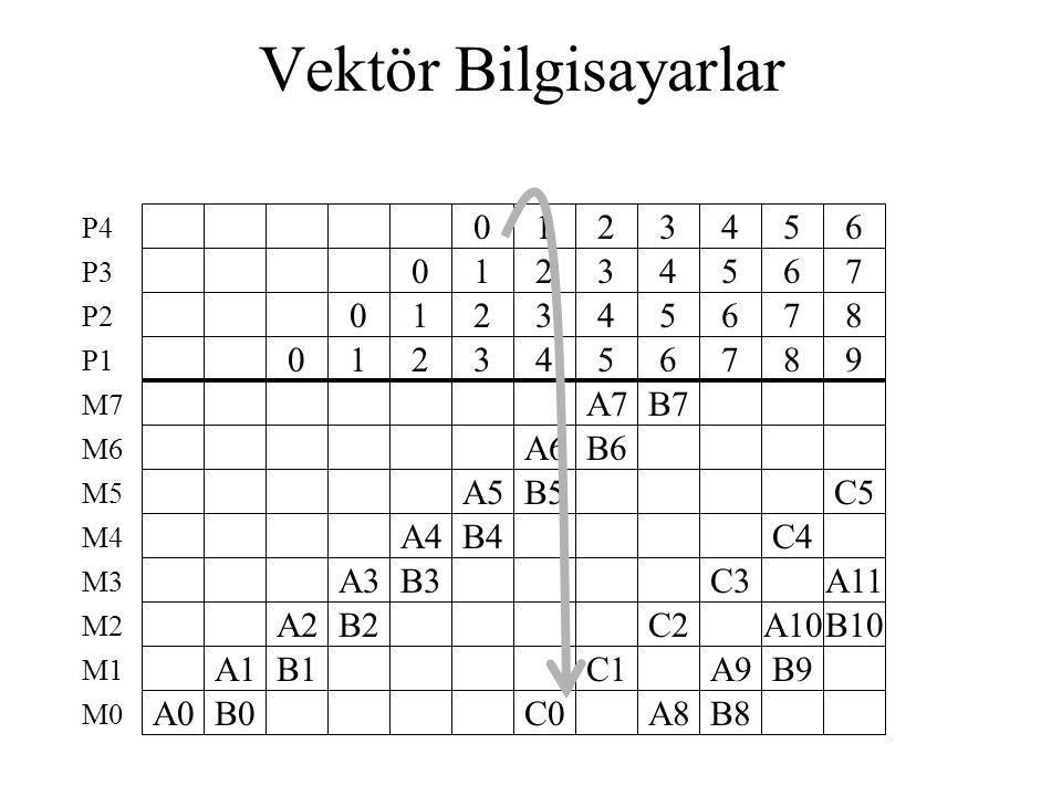 Vektör Bilgisayarlar P4. 1. 2. 3. 4. 5. 6. P3. 1. 2. 3. 4. 5. 6. 7. P2. 1. 2. 3. 4.