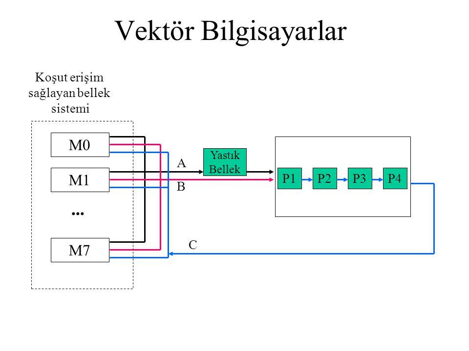 Vektör Bilgisayarlar ... M0 M1 M7 Koşut erişim sağlayan bellek sistemi