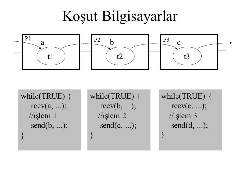 Koşut Bilgisayarlar a b c t1 t2 t3 while(TRUE) { recv(a, ...);
