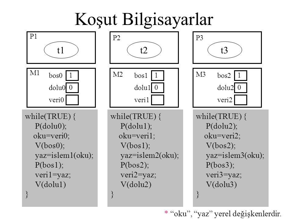 Koşut Bilgisayarlar t1 t2 t3 while(TRUE) { P(dolu0); oku=veri0;