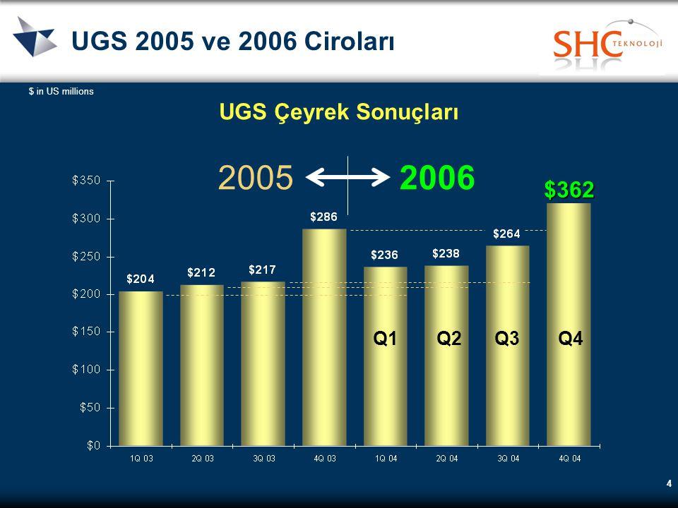 UGS Kullanıcı Sayısı 2006 31 Aralık 2005 31 Aralık 2006 Unigraphics NX