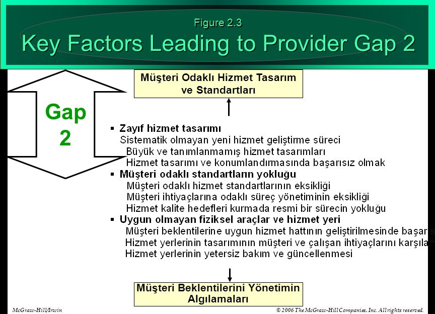 Figure 2.3 Key Factors Leading to Provider Gap 2