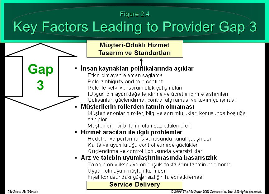 Figure 2.4 Key Factors Leading to Provider Gap 3