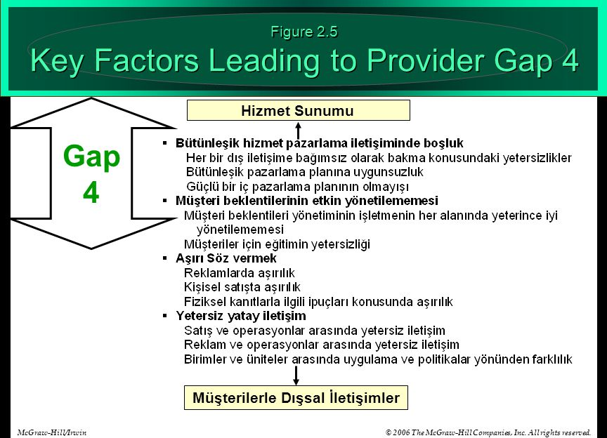 Figure 2.5 Key Factors Leading to Provider Gap 4