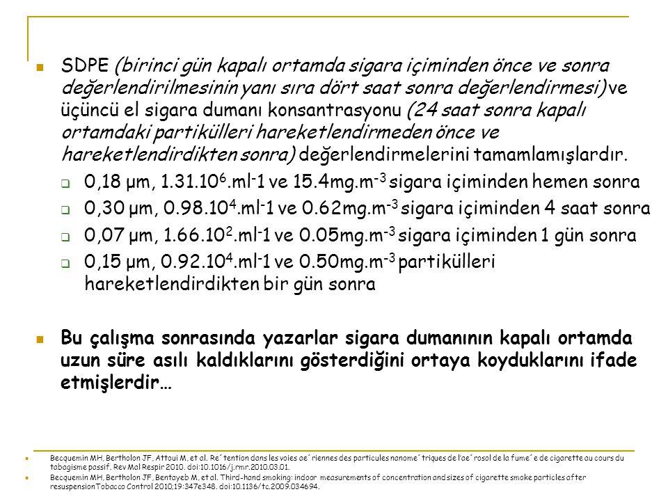 0,18 μm, 1.31.106.ml-1 ve 15.4mg.m-3 sigara içiminden hemen sonra