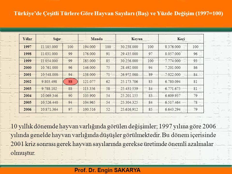 Türkiye'de Çeşitli Türlere Göre Hayvan Sayıları (Baş) ve Yüzde Değişim (1997=100)