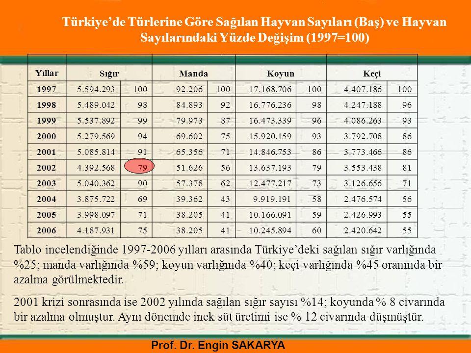 Türkiye'de Türlerine Göre Sağılan Hayvan Sayıları (Baş) ve Hayvan Sayılarındaki Yüzde Değişim (1997=100)