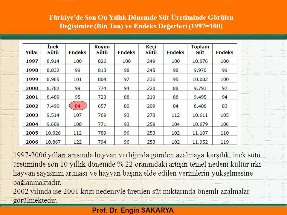 Türkiye'de Son On Yıllık Dönemde Süt Üretiminde Görülen Değişimler (Bin Ton) ve Endeks Değerleri (1997=100)