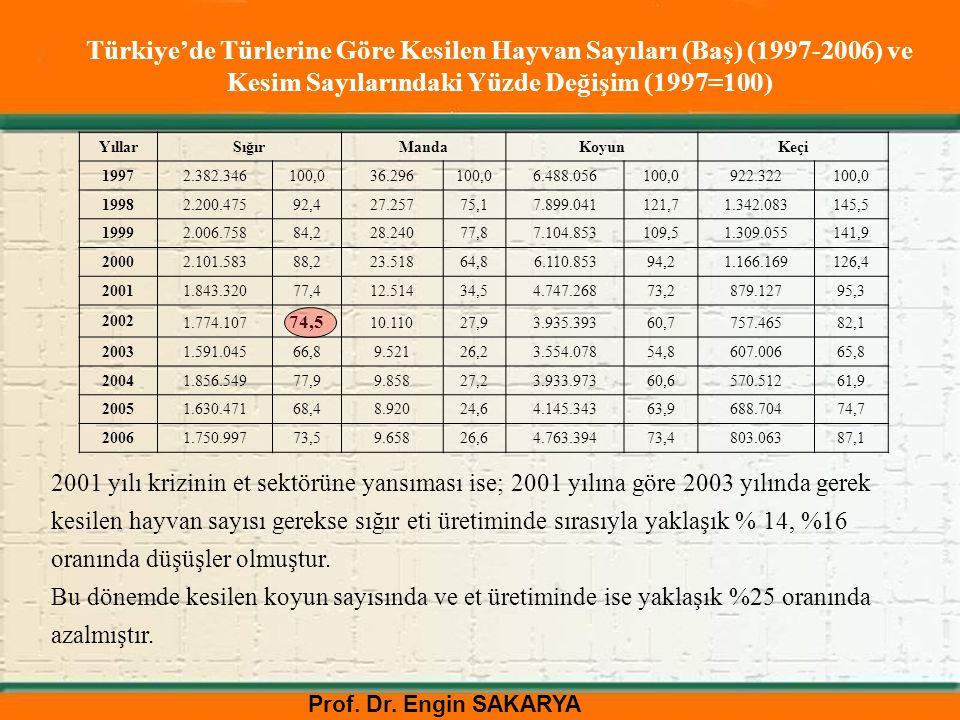 Türkiye'de Türlerine Göre Kesilen Hayvan Sayıları (Baş) (1997-2006) ve Kesim Sayılarındaki Yüzde Değişim (1997=100)