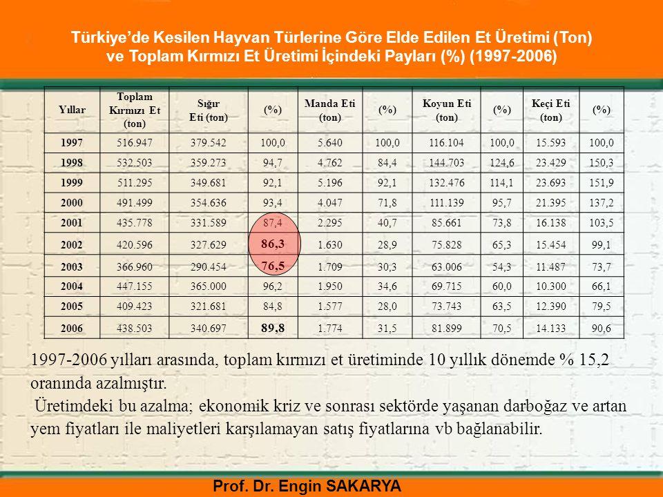 Türkiye'de Kesilen Hayvan Türlerine Göre Elde Edilen Et Üretimi (Ton) ve Toplam Kırmızı Et Üretimi İçindeki Payları (%) (1997-2006)