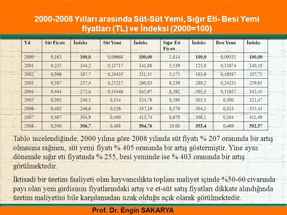 2000-2008 Yılları arasında Süt-Süt Yemi, Sığır Eti- Besi Yemi fiyatları (TL) ve İndeksi (2000=100)
