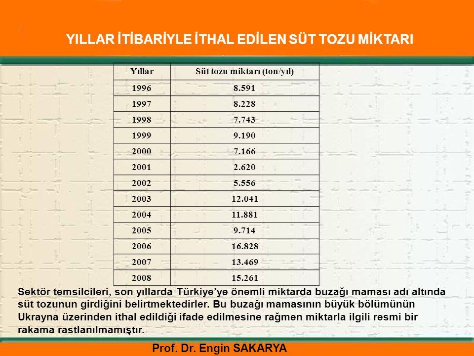 Süt tozu miktarı (ton/yıl)