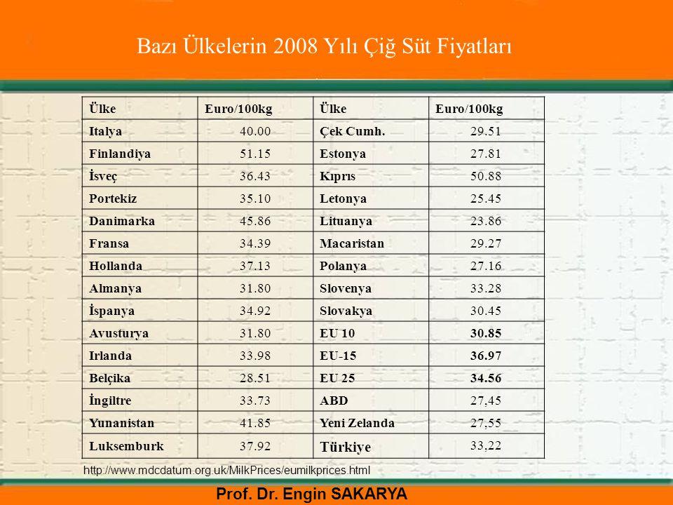 Bazı Ülkelerin 2008 Yılı Çiğ Süt Fiyatları