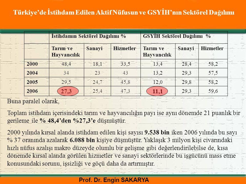 Türkiye'de İstihdam Edilen Aktif Nüfusun ve GSYİH'nın Sektörel Dağılımı