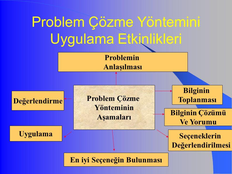 Problem Çözme Yöntemini Uygulama Etkinlikleri