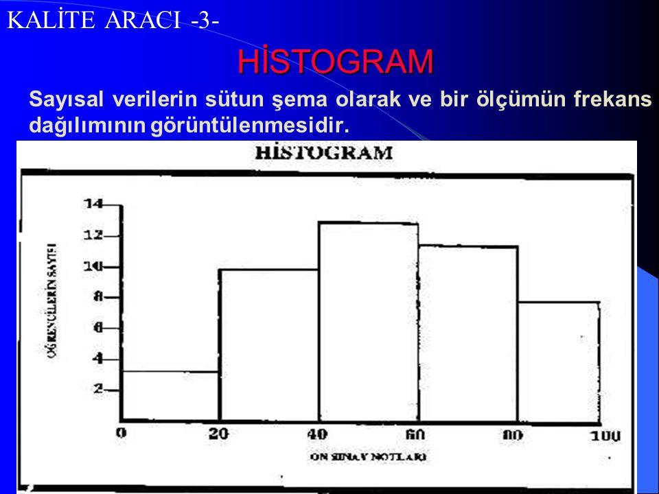 HİSTOGRAM KALİTE ARACI -3-