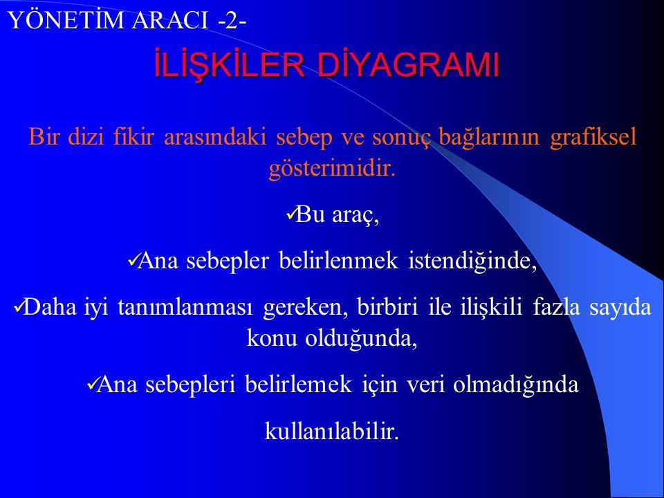 İLİŞKİLER DİYAGRAMI YÖNETİM ARACI -2-
